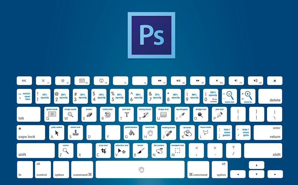 Phím tắt Photoshop trên Macbook